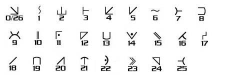AL2 und deren numerische Werte